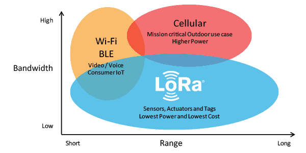 features-that-make-the-differences-between-LoRa-and-LoRaWAN-technology